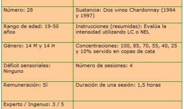 Medición no estructurada en la evaluación sensorial del vino