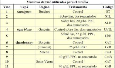 Los fenómenos coloidales y el afinado de los vinos