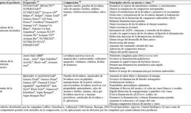 Preparados enológicos comerciales a base de levaduras secas inactivas: modo de acción y principales aplicaciones durante la vinificación