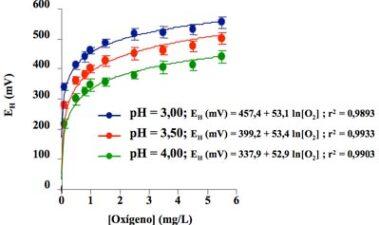 El potencial de oxidorreducción en enología