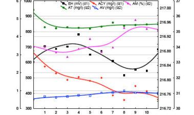 Evolución del potencial redox durante el envejecimiento de vinos en sistemas alternativos y en barricas
