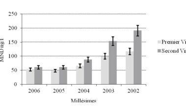 Identificación de nuevos marcadores del envejecimiento prematuro del aroma de los vinos tintos