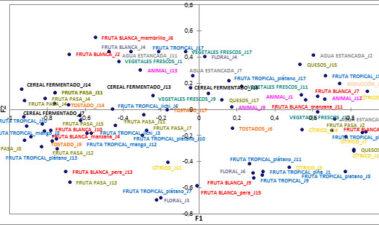 Aplicación de nuevas técnicas rápidas de análisis sensorial a la investigación enológica: prueba de categorización de la calidad seguida de un perfilado rápido