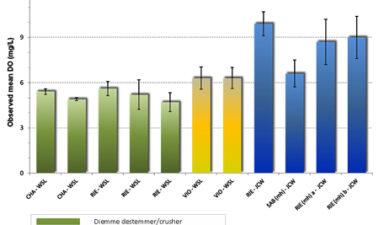 ¿Cuánto oxígeno penetra en el mosto de vino blanco durante el procesado de la uva?