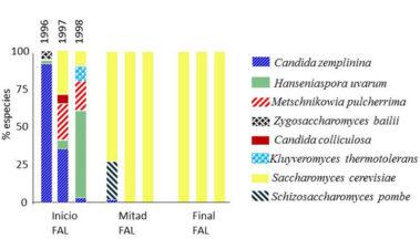 Diversidad microbiana y alteraciones durante la fermentación alcohólica: el yin y el yang para el enólogo