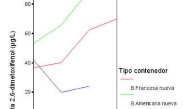 Estudio comparativo del perfil volátil del vino tinto durante su crianza en barricas de roble*