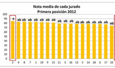 Fiabilidad de los resultados de los concursos del vino: reproducibilidad entre jurados y efecto de orden